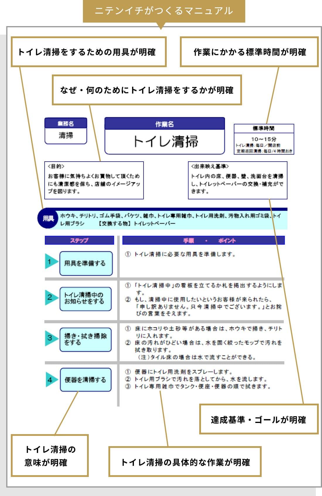 当社が納品するマニュアル / トイレ清掃
