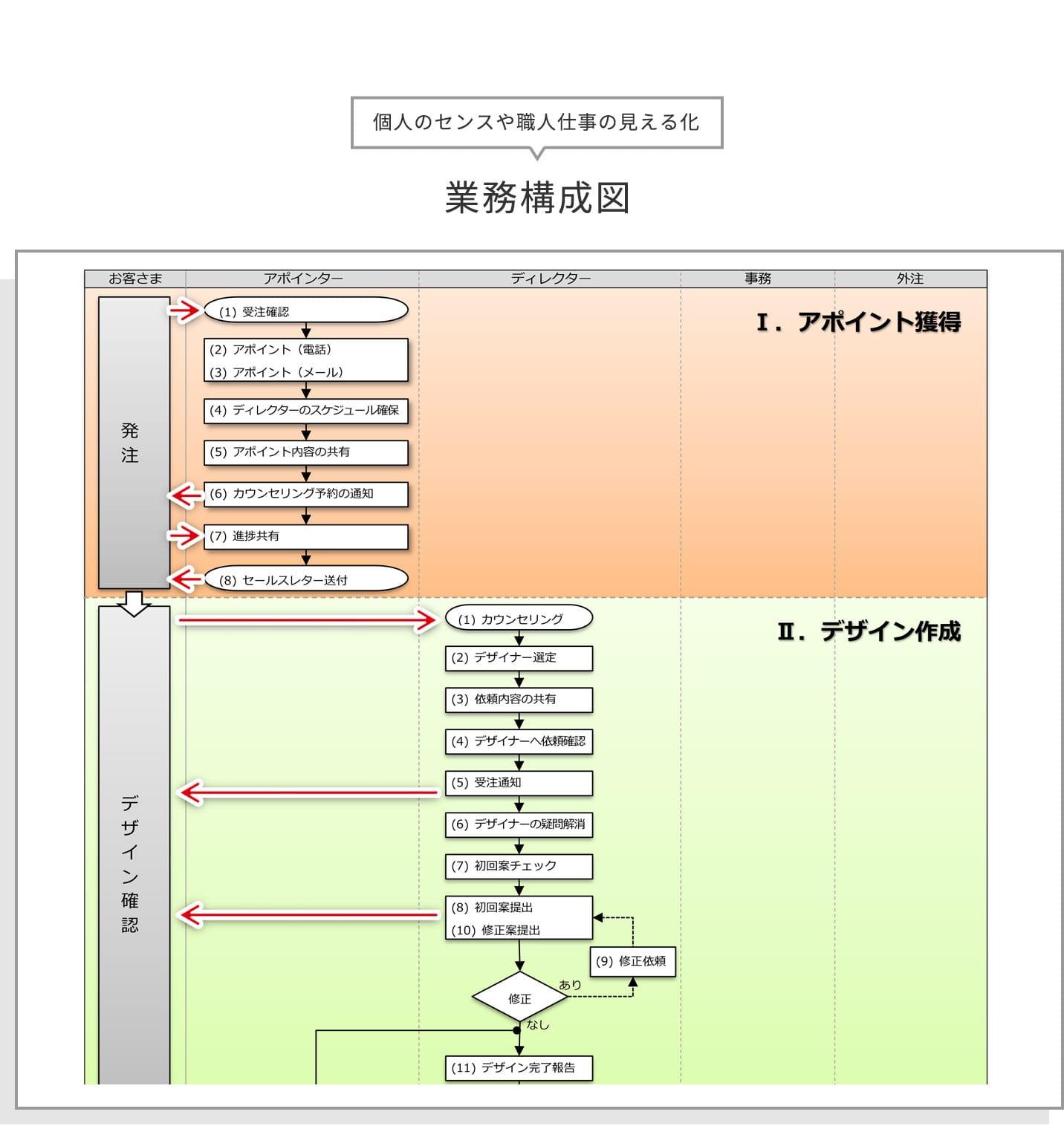 個人のセンスや職人仕事も見える化 / 業務構成図