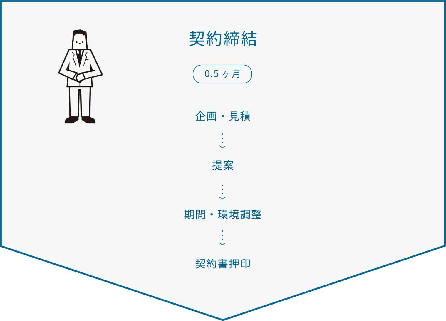 プロジェクト立案、ご契約 / 0.5ヶ月 / プロジェクト期間調整 / 参加メンバーの決定 / お見積書提出 / ご契約締結