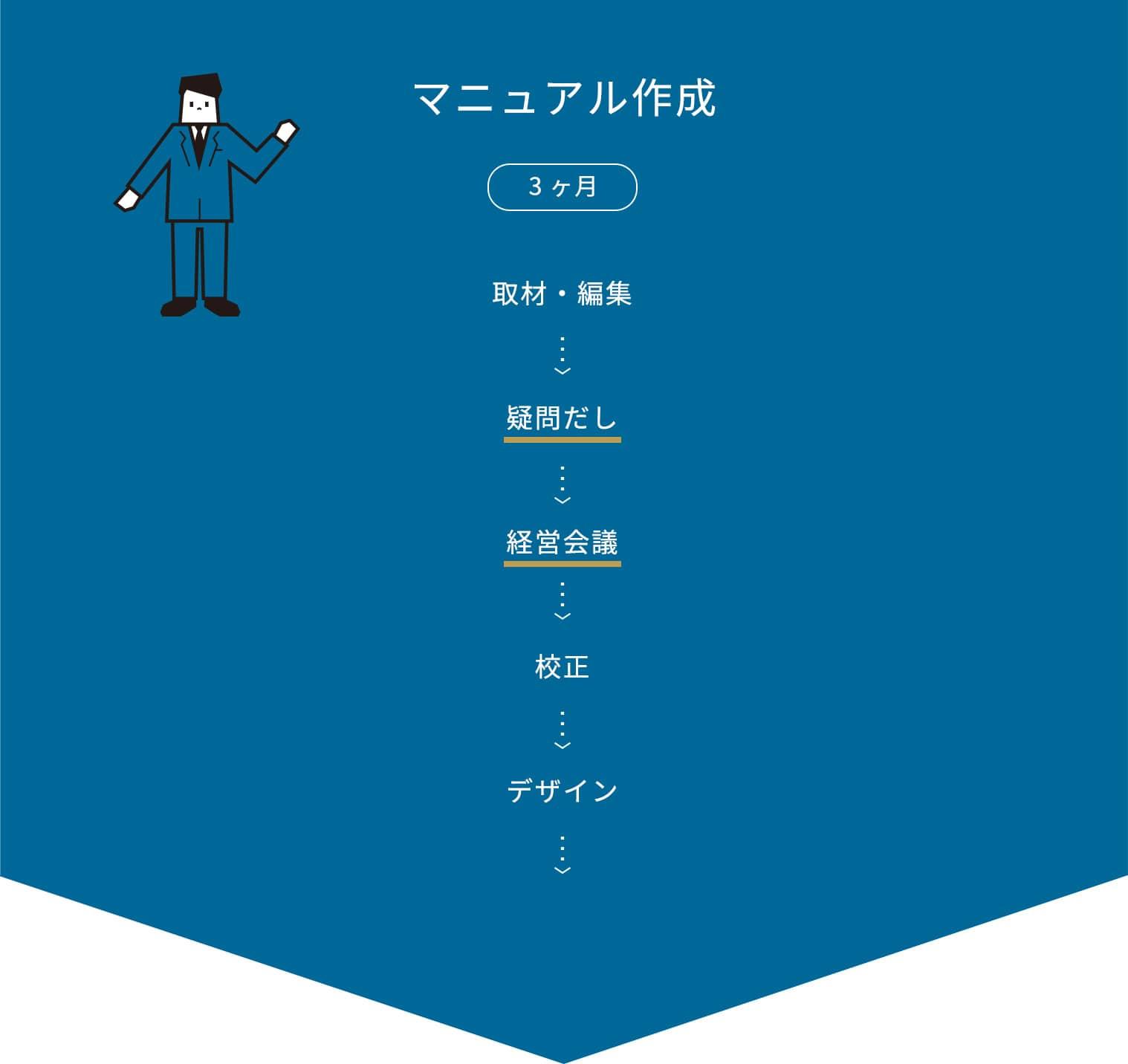 マニュアル作成 / 3ヶ月 / 取材 / 編集 / 校正 > デザイン / 製本 / 納品