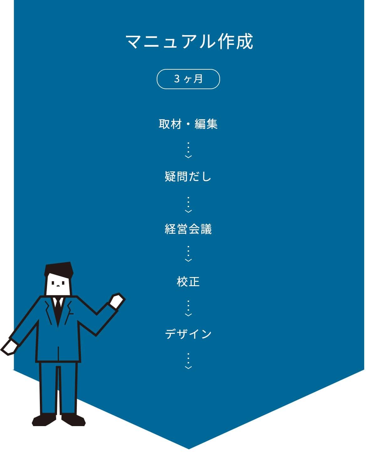 マニュアル作成 / 3ヶ月 / 取材 / 編集 > 校正 / デザイン / 製本 / 納品