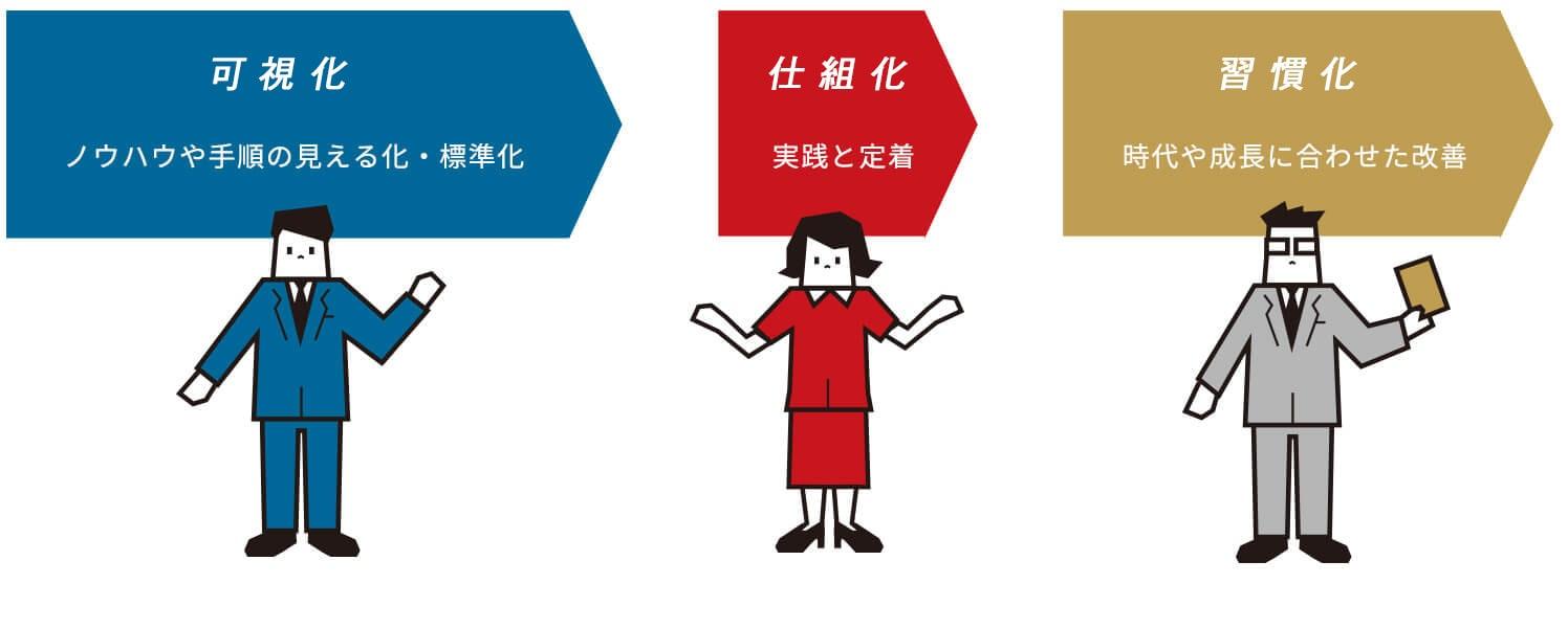 作成(ノウハウや手順の見える化・標準化) / 活用(実践と定着) / 更新(時代や成長に合わせた改善)